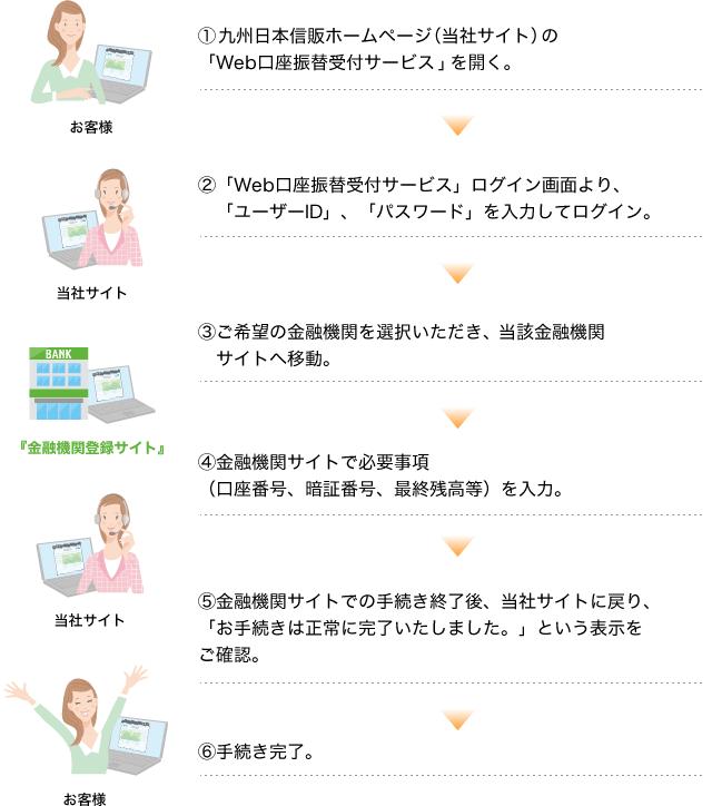 信販 会社 日本 九州 株式